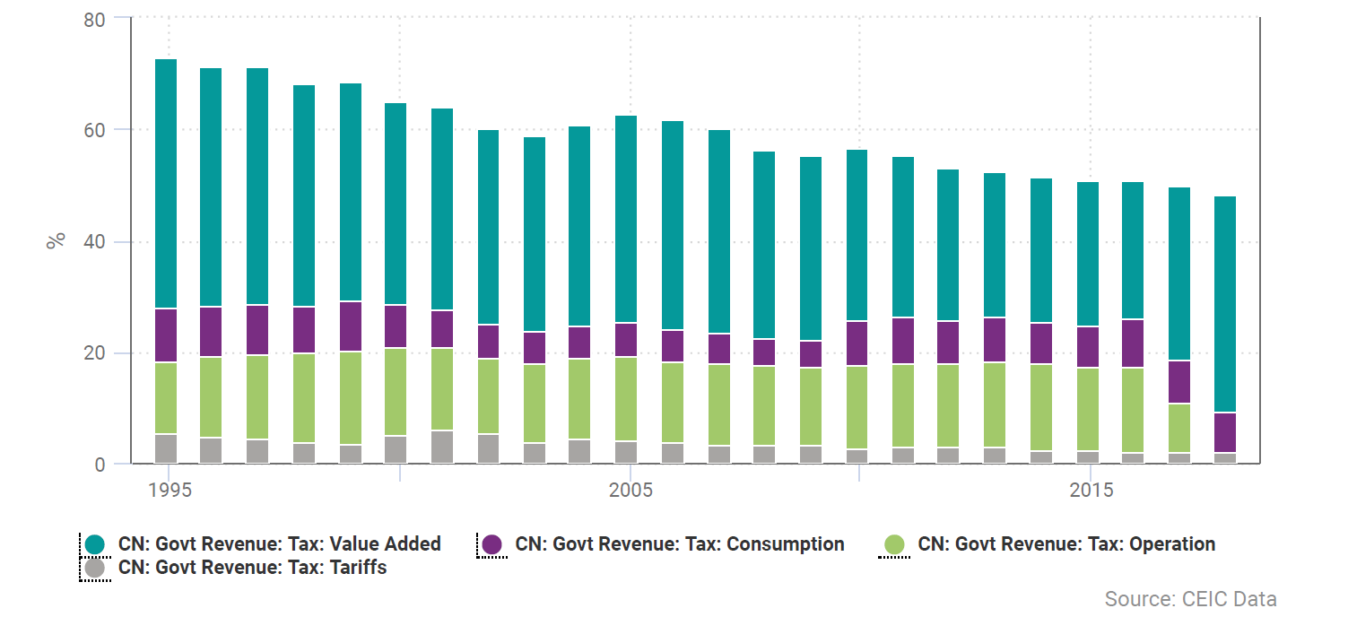 CEIC Data - China's turnover tax as % of tax revenues