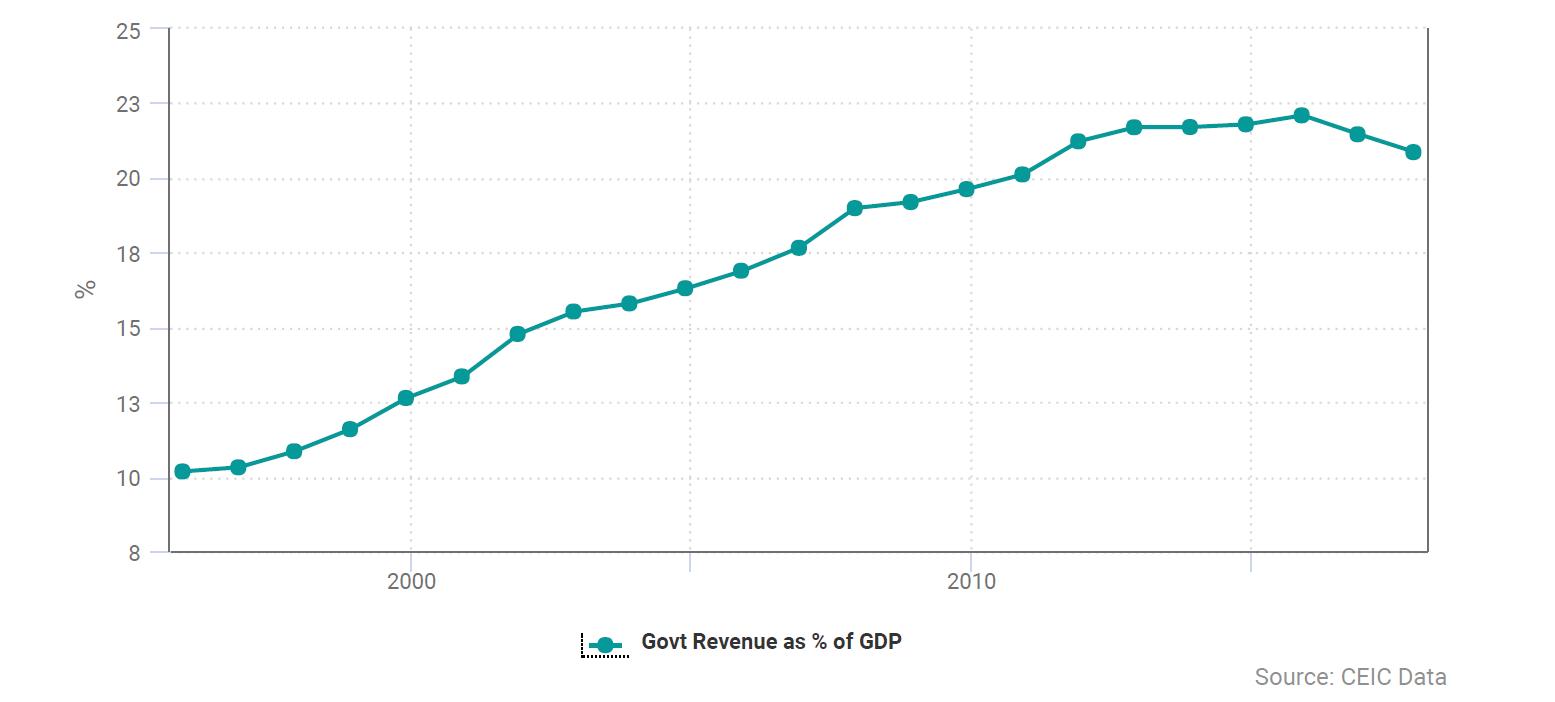 CEIC Data - China's Government Revenue