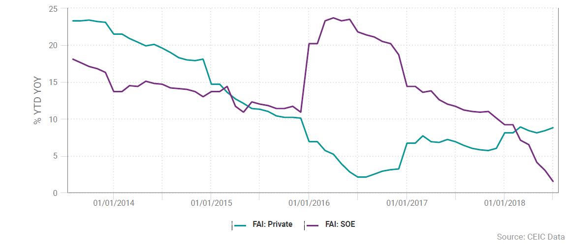 CEIC Data - China's macroeconomic slowdown