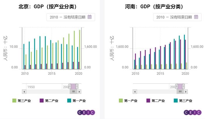 北京GDP,河南GDP-6