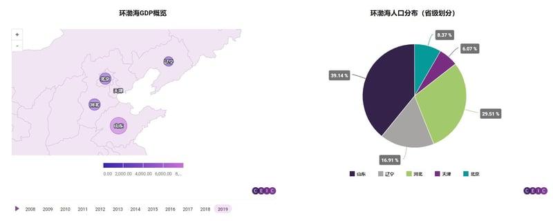 环渤海GDP概览-1