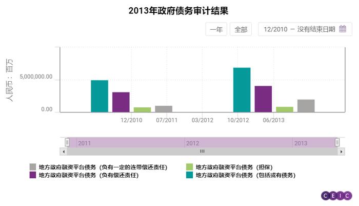 2013年政府债务审计结果-4
