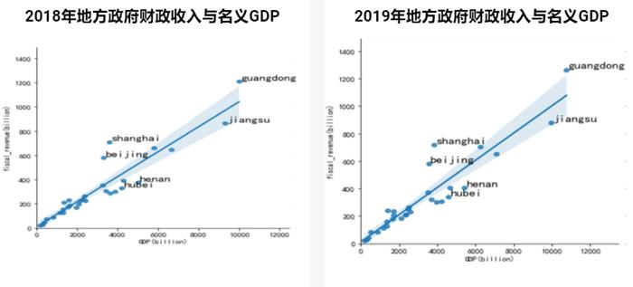 2018年2019年地方政府财政收入与名义GDP-7