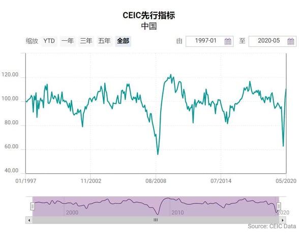 CEIC先行指标-中国-2