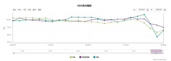 CEIC先行指标-日本 印尼 印度-4