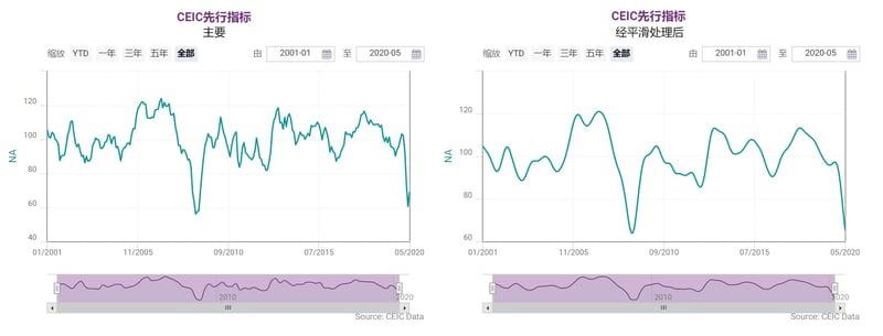 Chart 2 - CLI