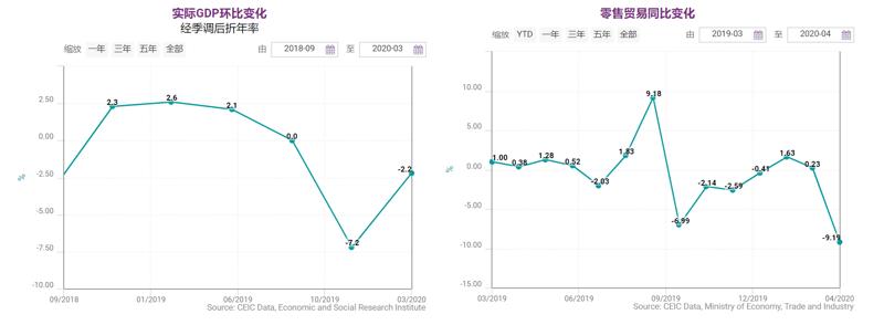 Chart 3- GDP